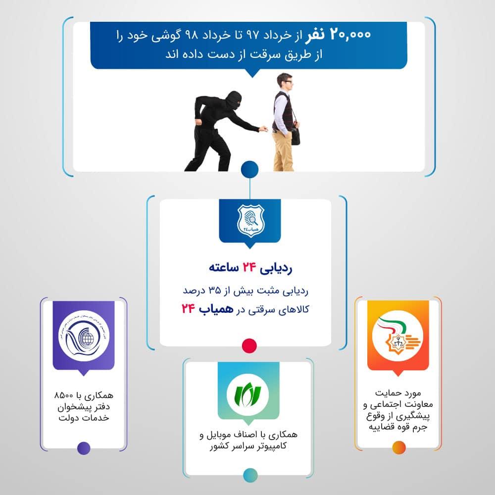ردیابی گوشی سرقتی در سامانه همیاب24